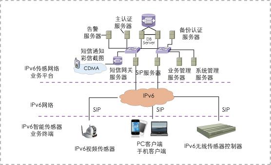 农业公司结构框架图
